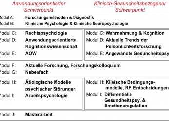 Liebling Master Of Science Psychologie, Psychologisches Institut