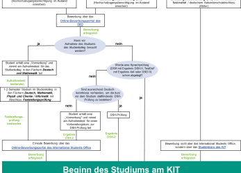Kreativ Table:, Courses Of Study · Application Procedure For