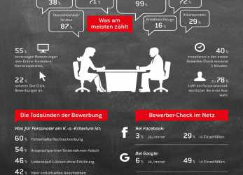 Detail RecruitingTrends 2017: So Ticken Personalabteilungen