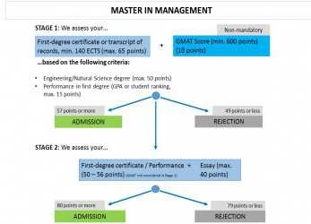Prime Application, Technical University Of Munich, School Of Management