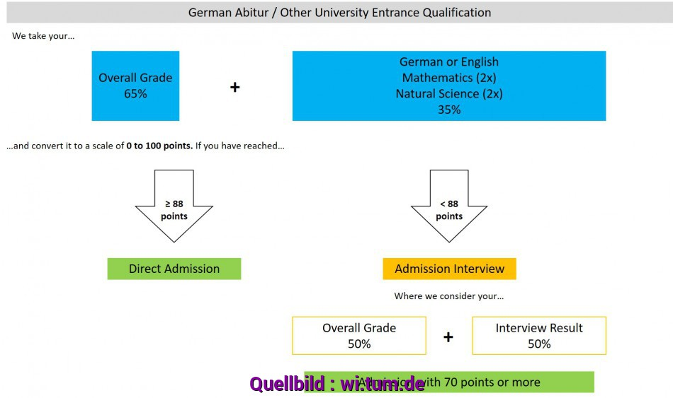 Wertvoll Application, Technical University Of Munich, School Of Management