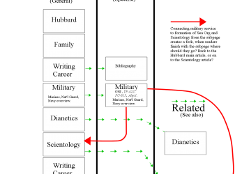 Akzeptabel Diagram Of Proposal To Call Subpage L., Hubbard, The Military